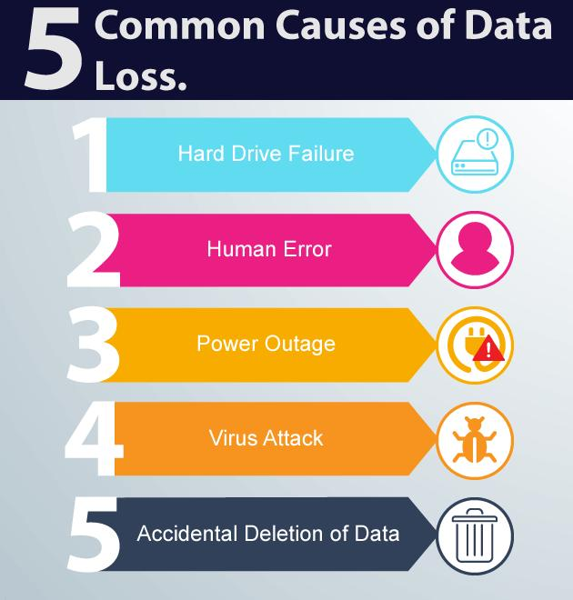 Common Data Loss Causes